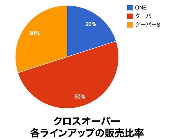 ミニクロスオーバー、ONE、クーパー、クーパーSの販売比率。