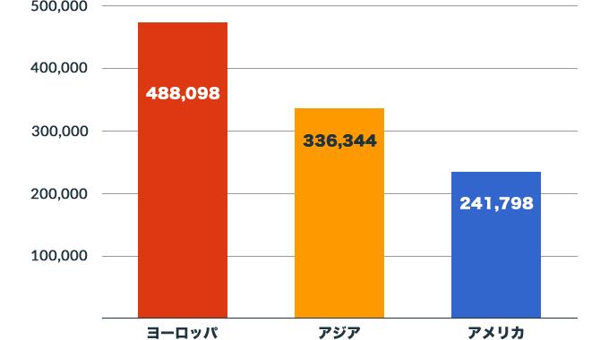 BMWグループ2015年下半期販売台数